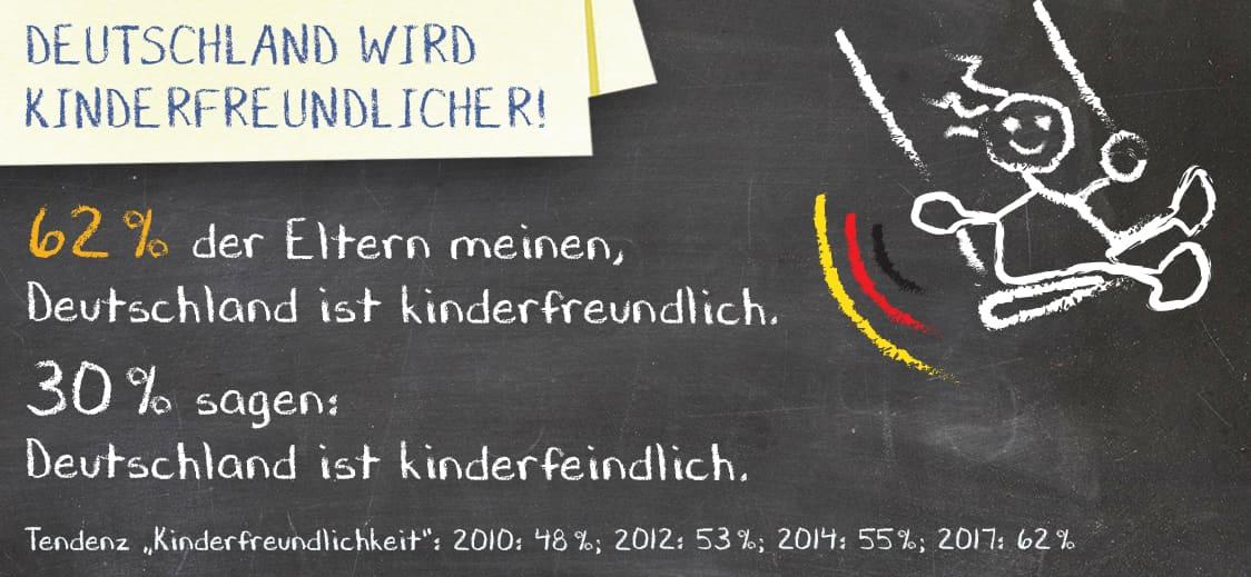 Deutschland wird kinderfreundlicher!