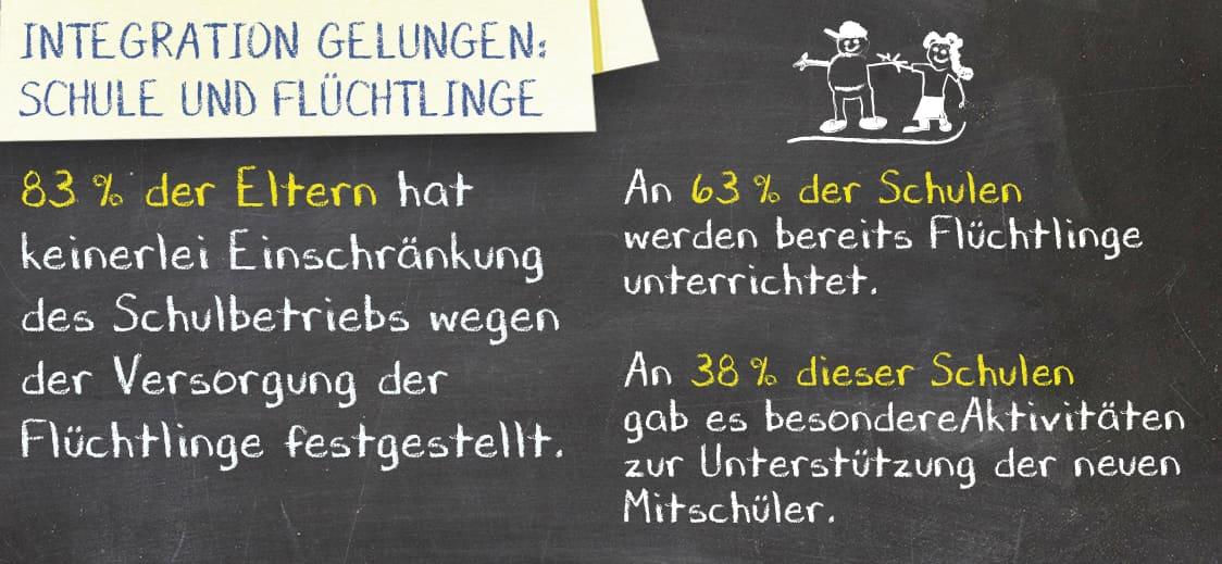 Integration gelungen: Schule und Flüchtlinge