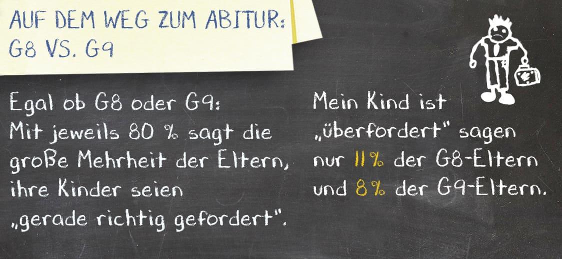 Auf dem Weg zum Abitur: G8 vs. G9
